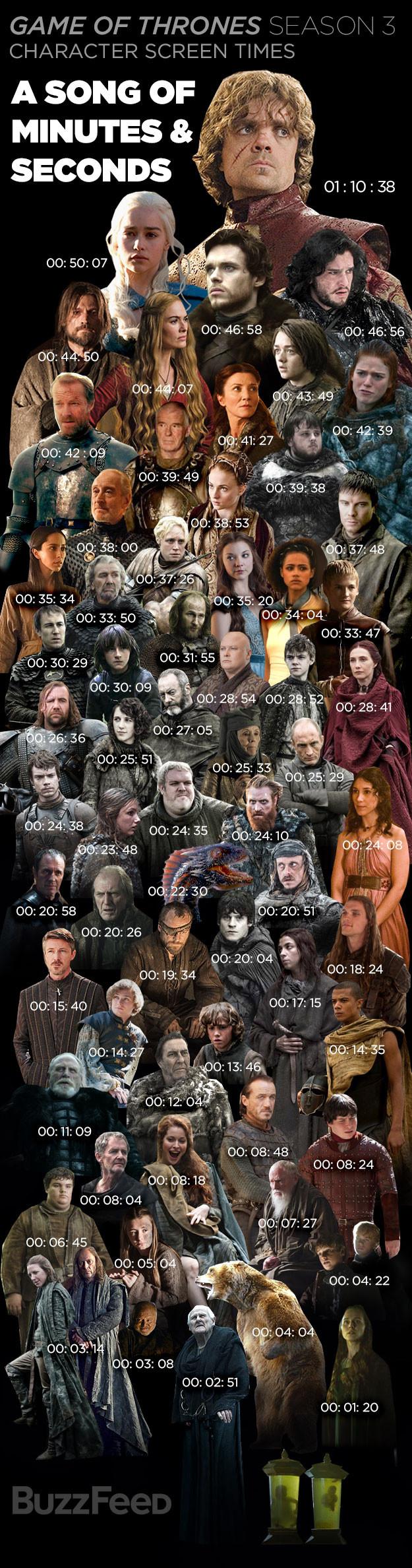 Thrones-S3-screentime.jpg