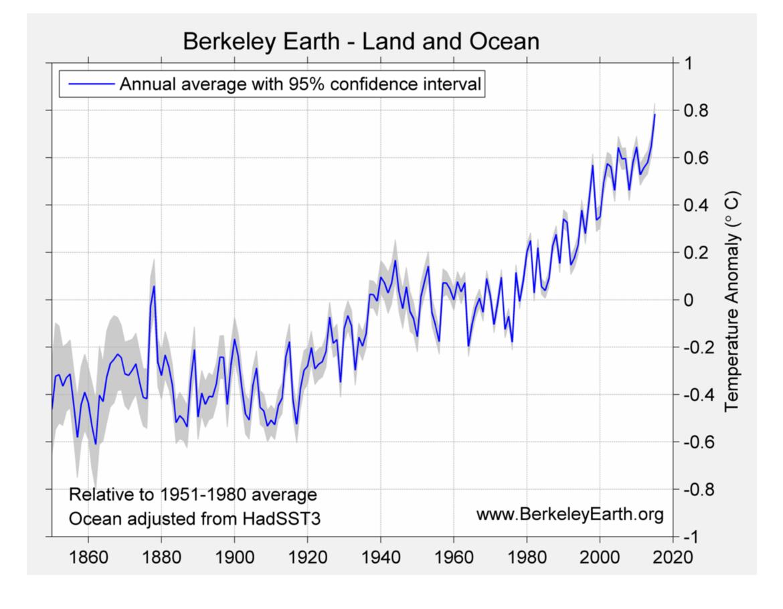 2015 temperatures