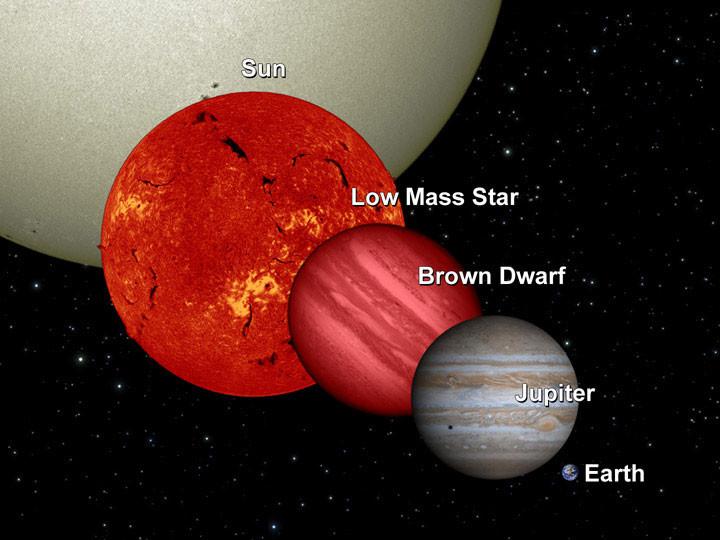 brown dwarf size chart