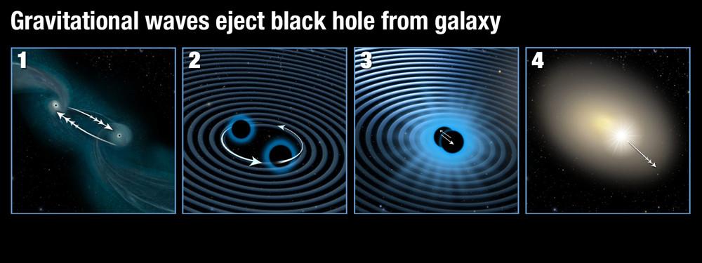 How merging black holes emit gravitational waves