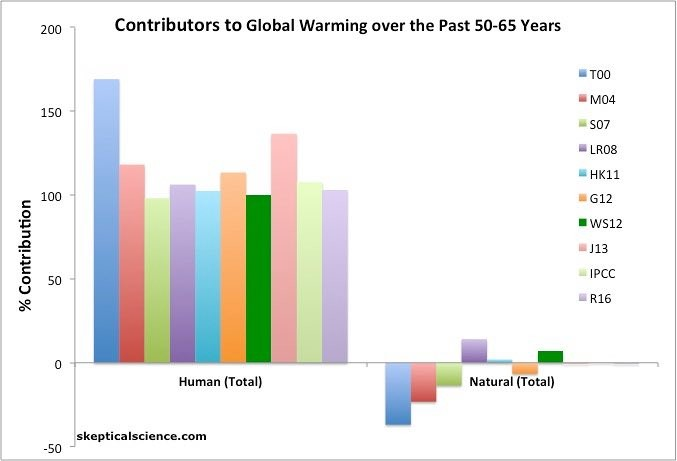Humans are the main source of global warming