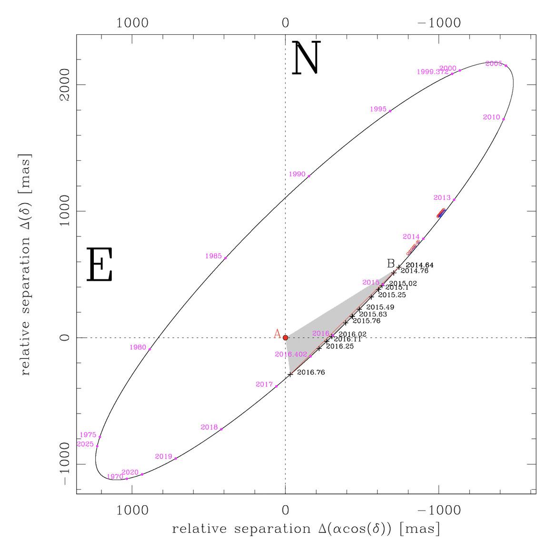 orbit of Luhman 16
