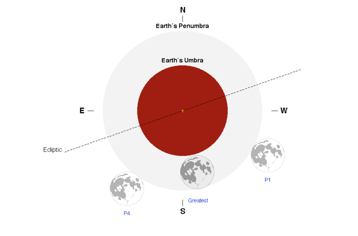 disagram of the penumbral eclipse