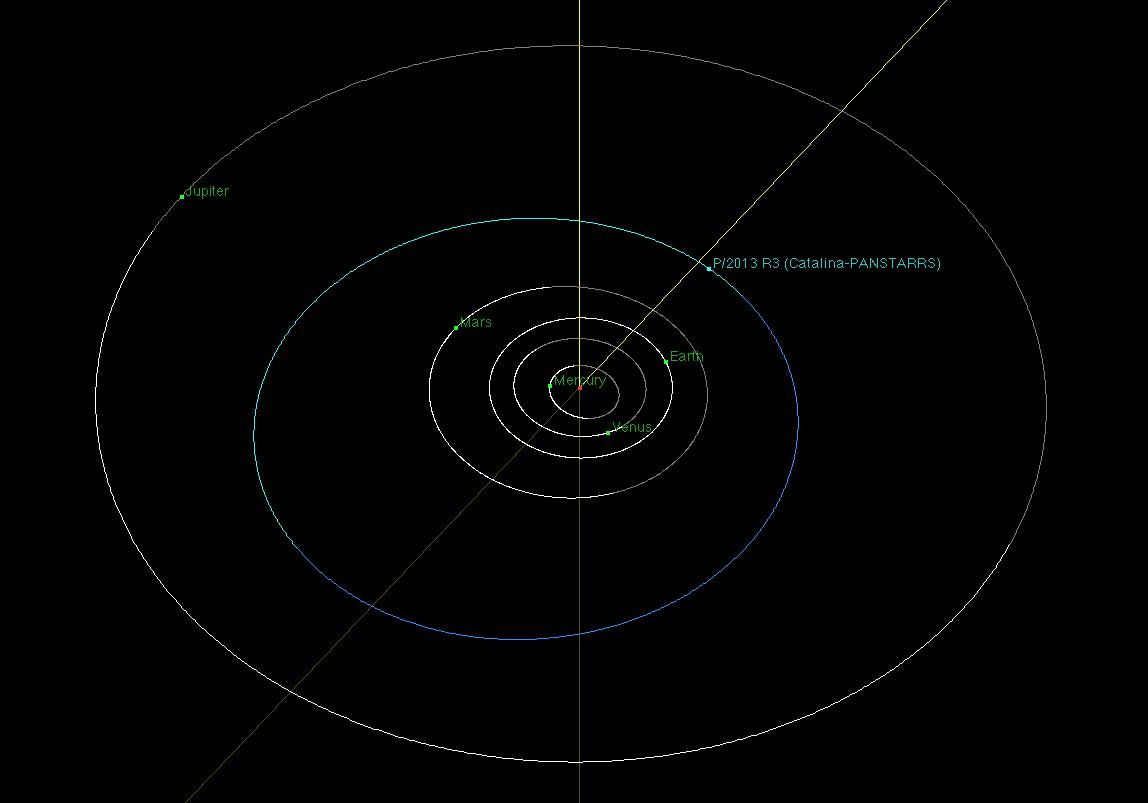 orbit of R3