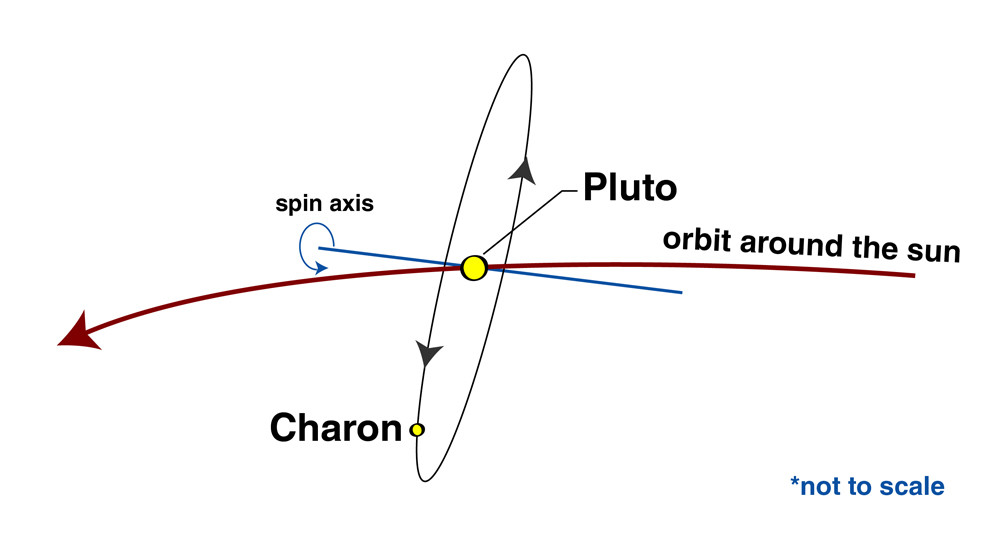 Pluto and Charon orbits