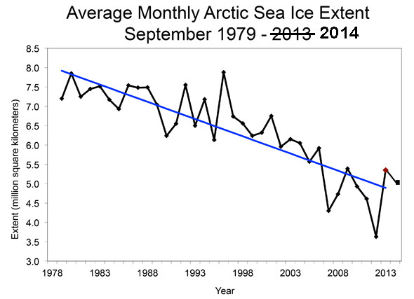 Arctic ice trend going down