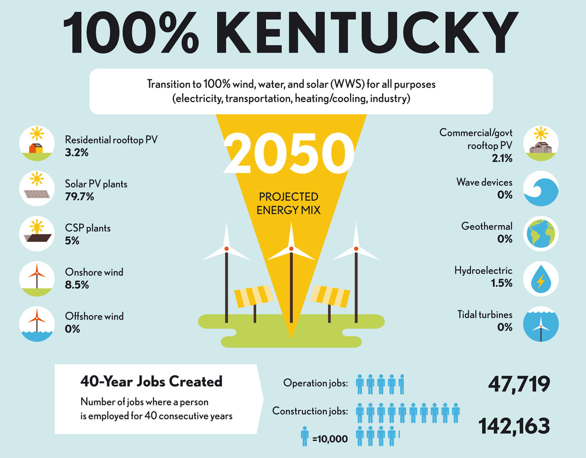 Kentucky going 100% renewable energy