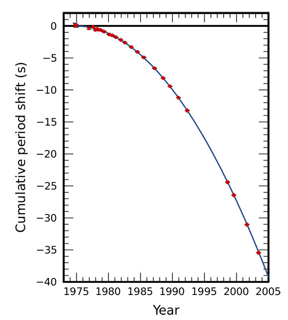 neutron stars emitting gravitational waves