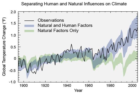 natural vs. human cause of global warming