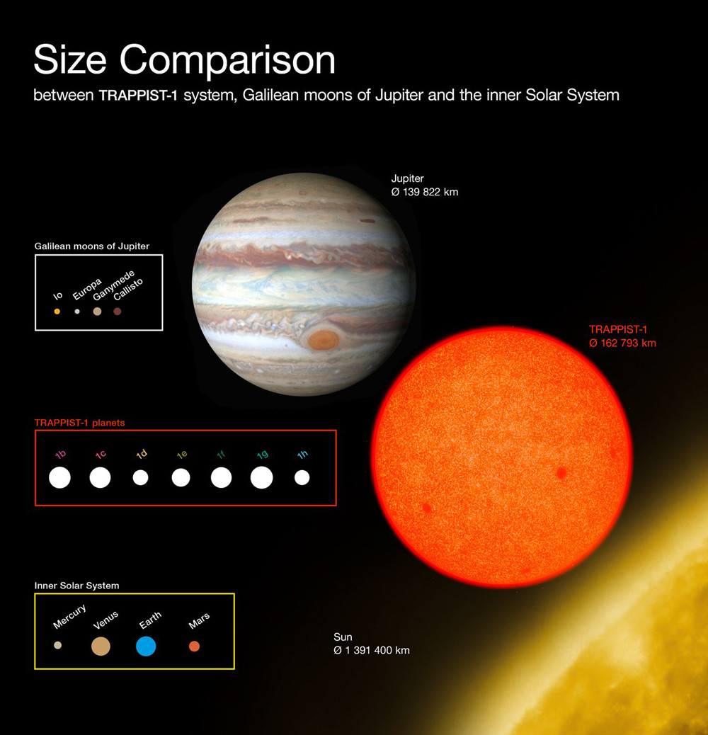 sizes of planets in TRAPPIST-1 system