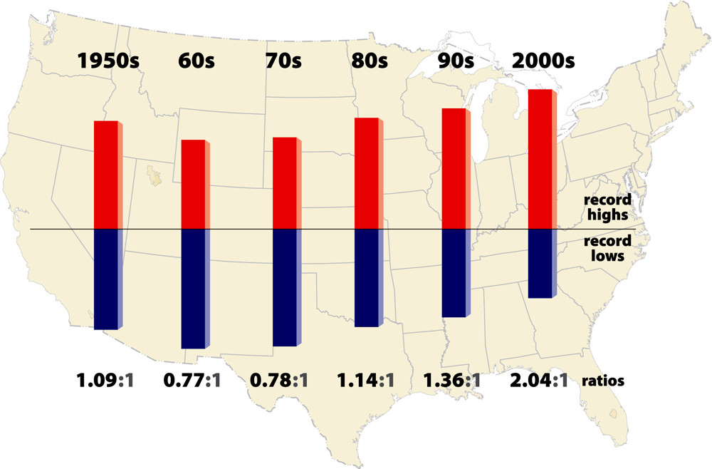 Record high temperatures outnumber lows by a large margin