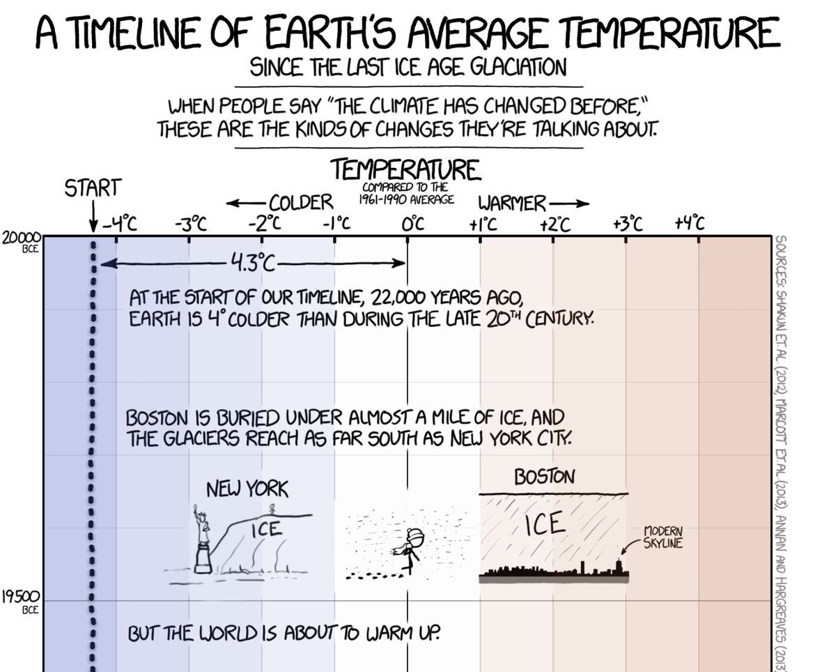 A tiny, tiny fraction of theXkcdcomic about global warming. Credit: Randall Monroe