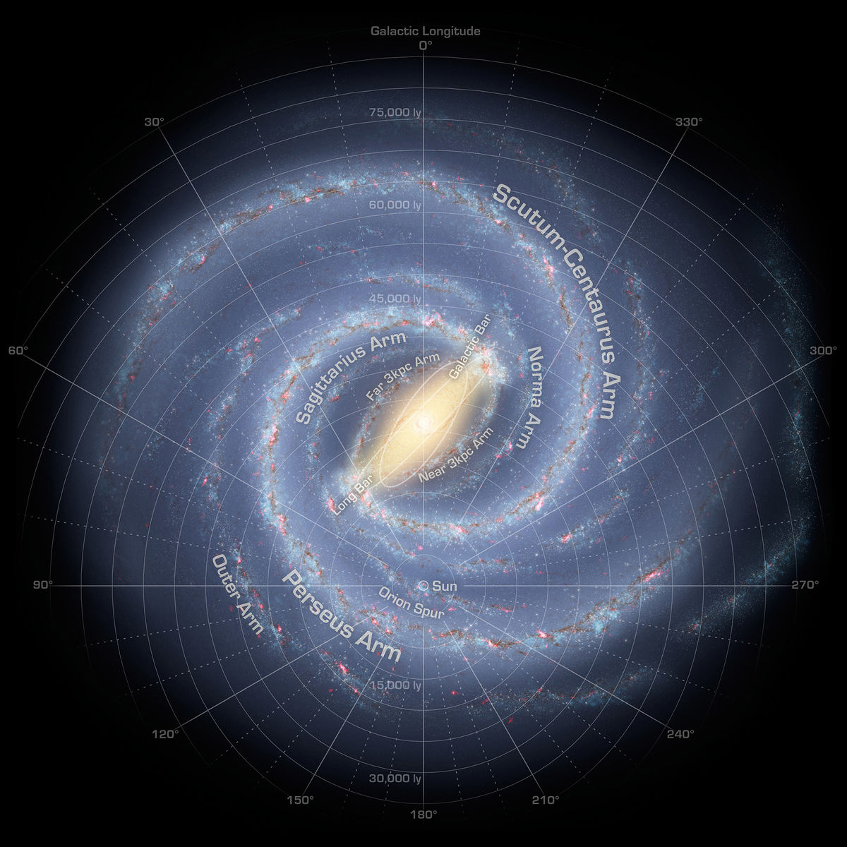 The most current map of the Milky Way is shown in an artist's representation. The Sun is directly below the galactic center, near the Orion Spur. The Scutum-Centaurus arms sweeps out to the right and above, going behind the center to the far side.