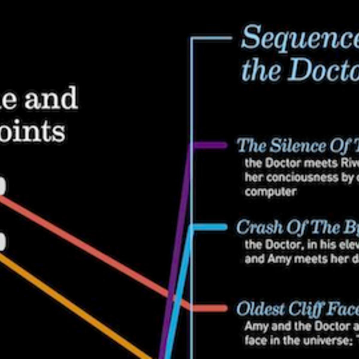 DoctorWhoRiverRelationshipInfographicSmall.png