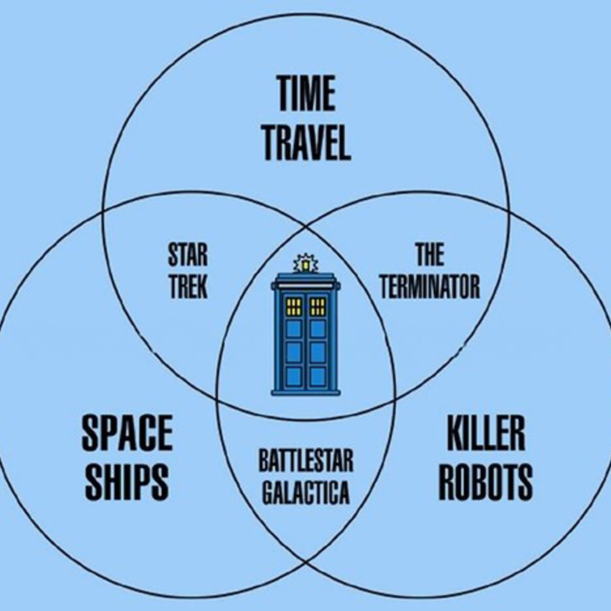 Doctor Who is proven to be the center of all sci-fi (DIAGRAM)