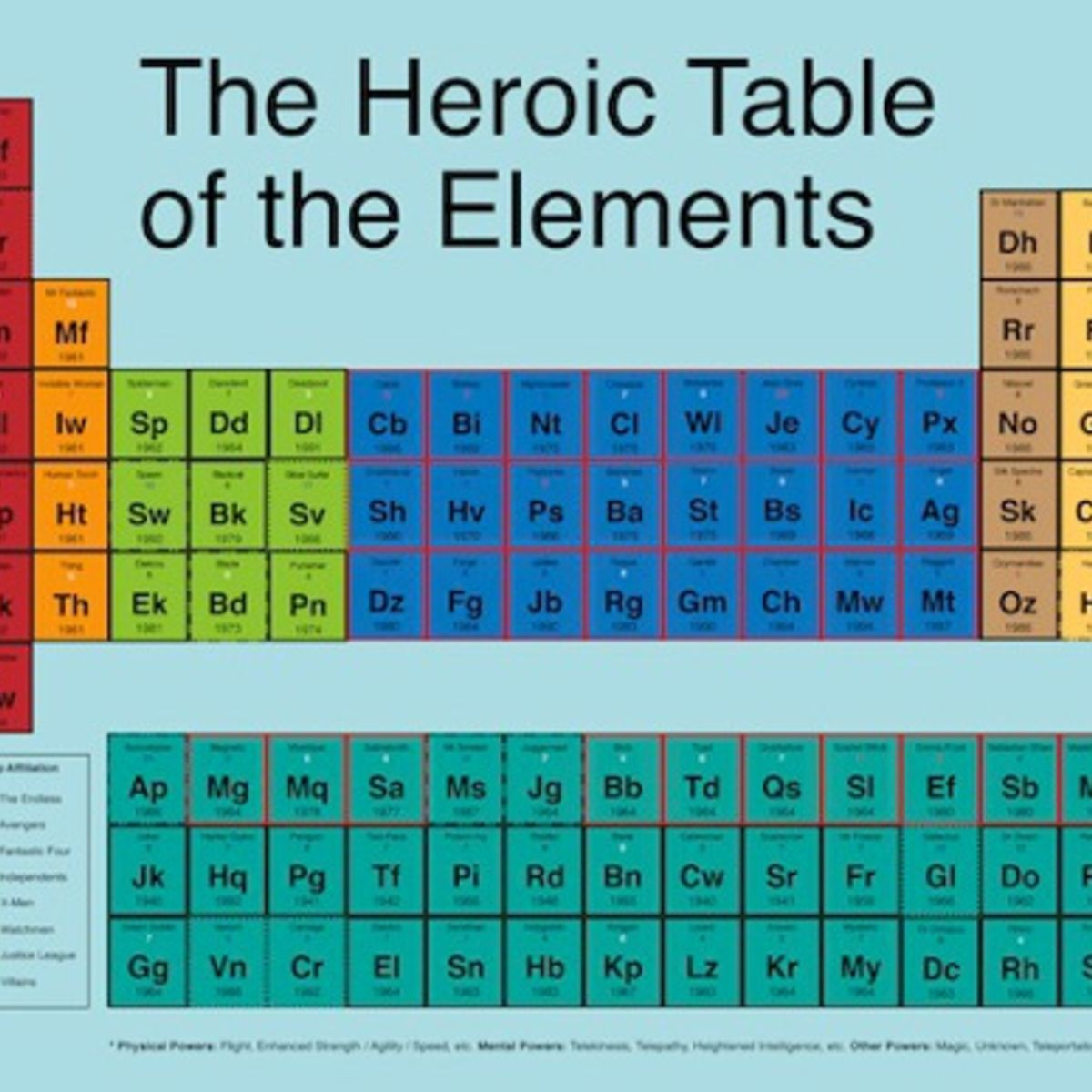 Marvel at the periodic table of comic book superheroes chart marvel at the periodic table of comic book superheroes chart urtaz Choice Image