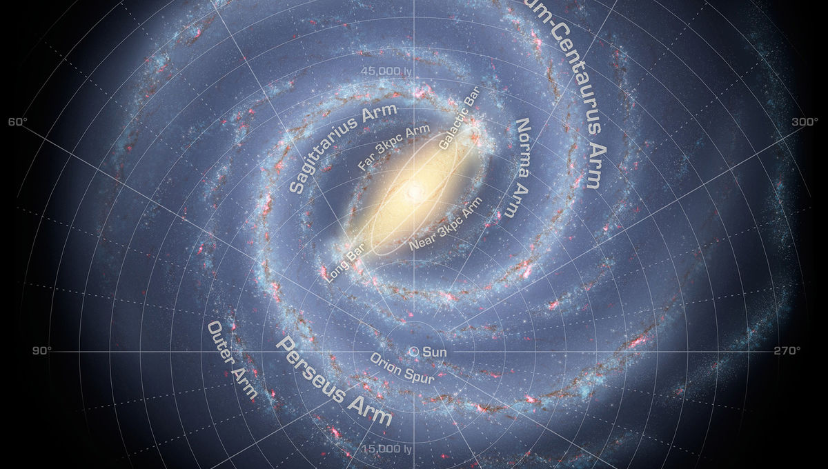 Where is the Sun located in the Milky Way?