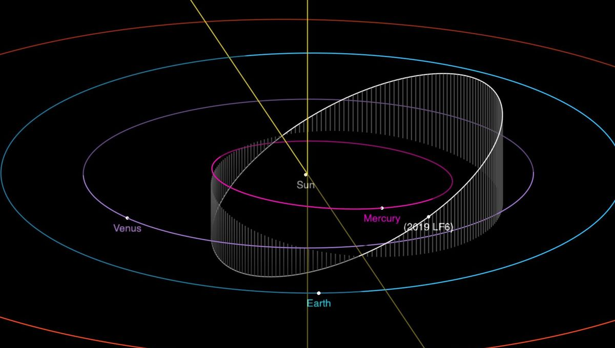 The orbit of theasteroid 2019 LF6 around the Sun takes it closer than Mercury and just farther out than Venus.Credit: NASA/JPL-Caltech