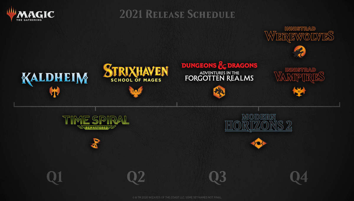 Magic: the Gathering Release Timeline