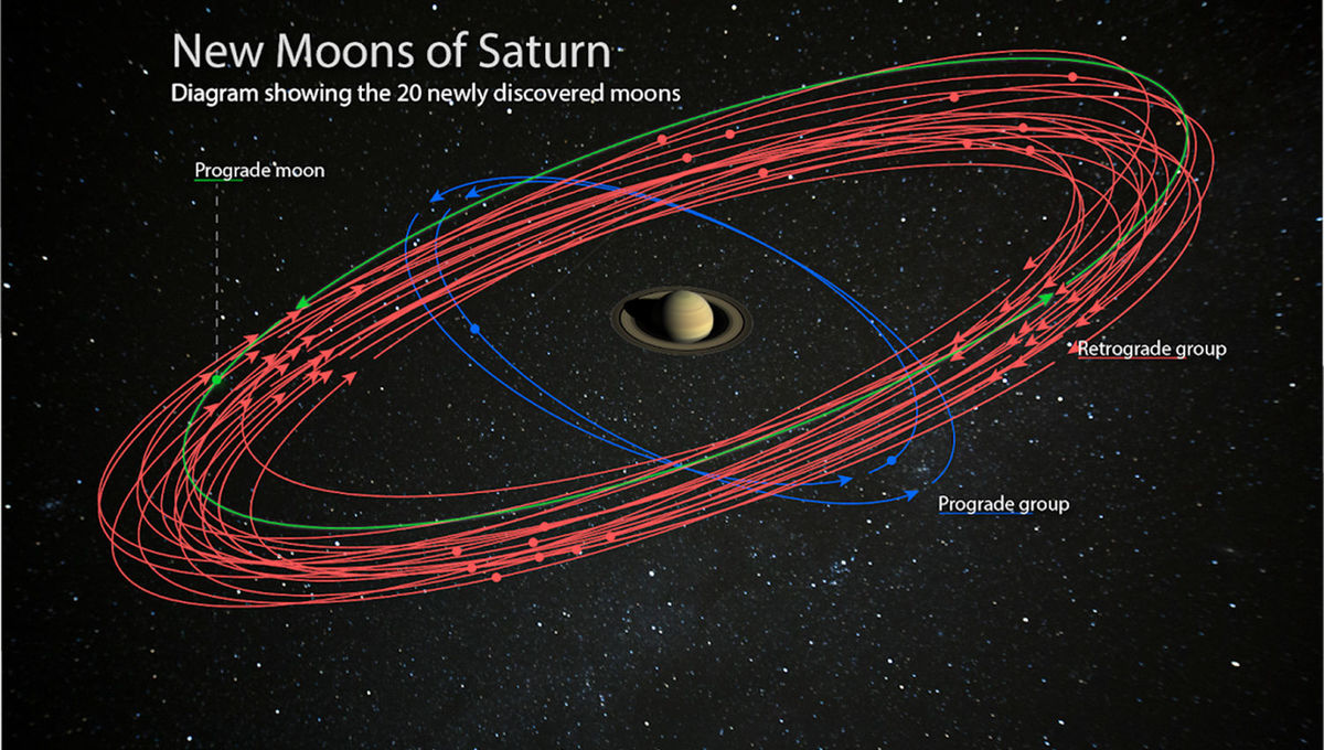 Schematic showing the orbits of 20 newly discovered moons around Saturn.