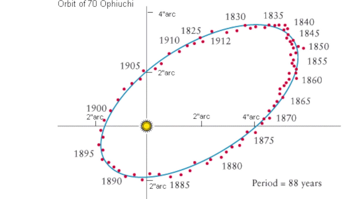 Are the wiggles in the orbit of 70 Oph B due to a planet orbiting it? In 1855, an astronomer sure thought so. Credit: David Kipping, from the video