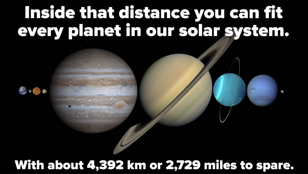 The planets lined up could fit between the Earth and Moon? Fact check: true. Credit:BuzzFeedBlue, from the video
