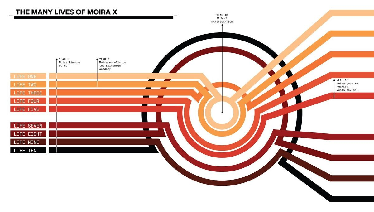 The Many Lives of Moira X (designed by Jonathan Hickman and Tom Muller for House of X #2)