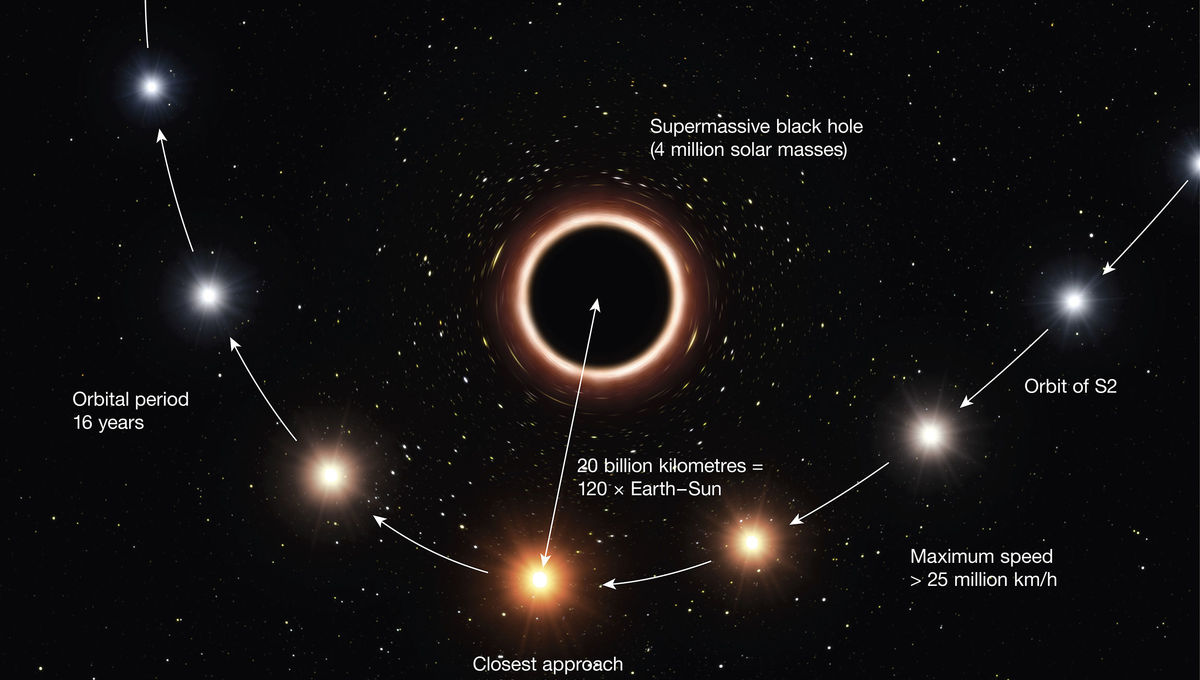 Diagram depicting the passage of the star S2 near Sgr A*, the black hole in the center of the Milky Way. Credit: ESO/M. Kornmesser