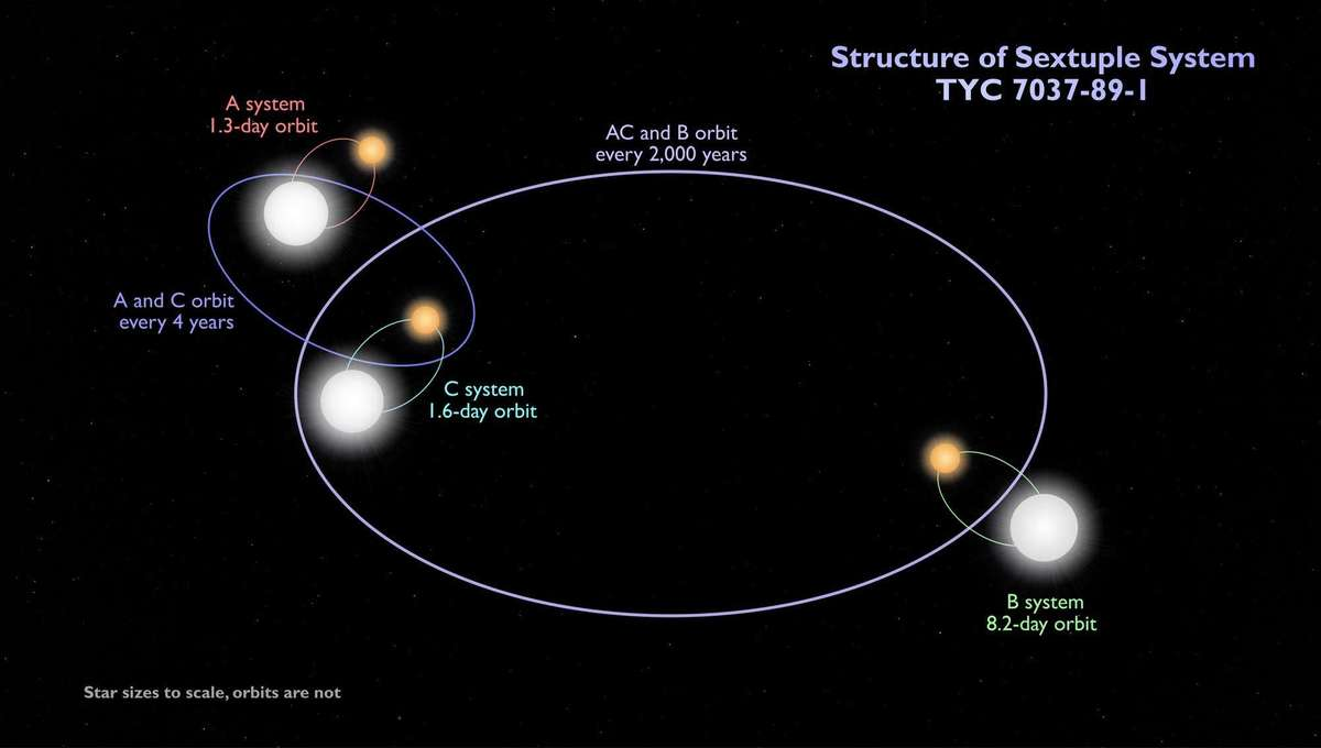 Diagram of the orbits (not to scale) of the sextuple star TYC 7037-89-1: Three similar eclipsing binary stars orbiting each other. Credit: NASA's Goddard Space Flight Center