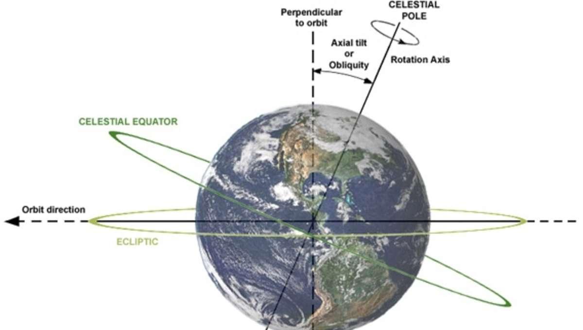 Earth_tilt_diagram.jpg.CROP.rectangle-large.jpg