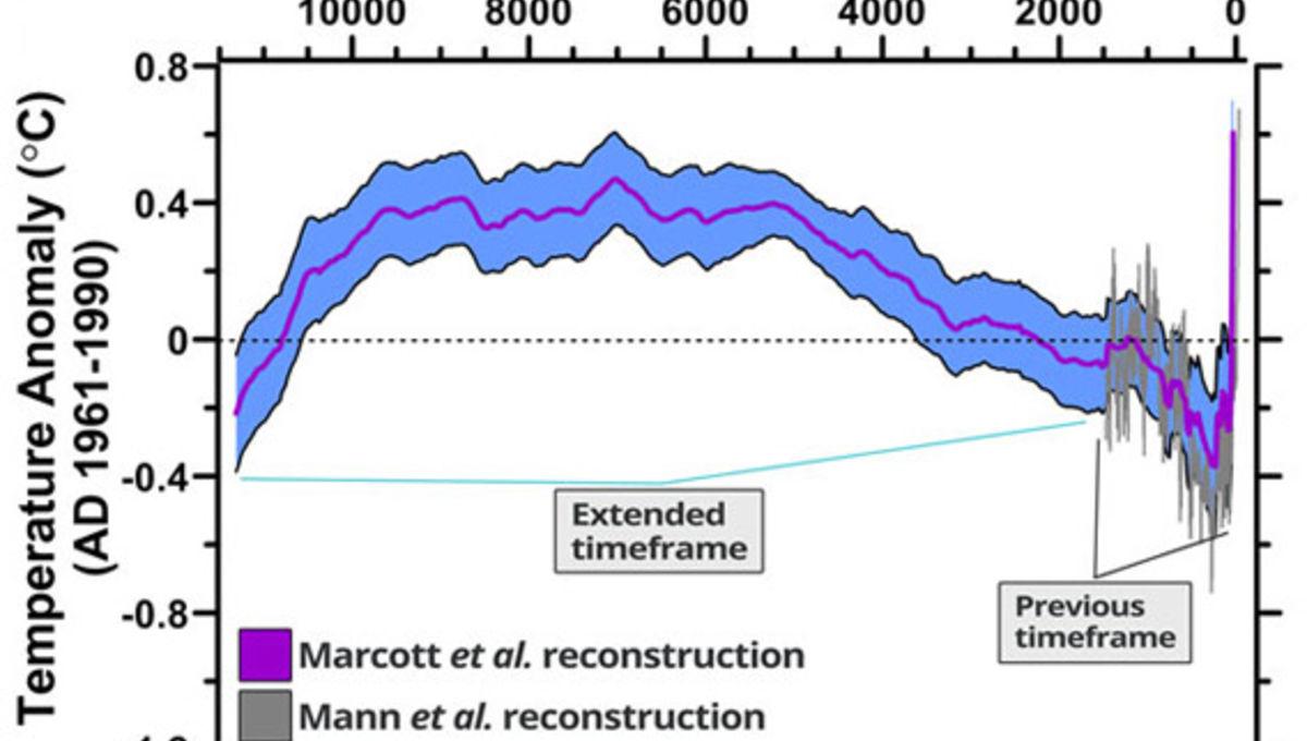 marcott_graph.jpg