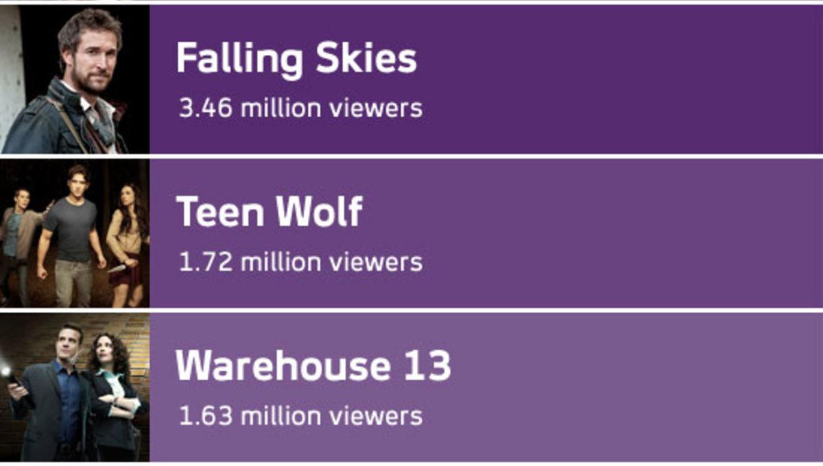 ratings_chart_0815.jpg