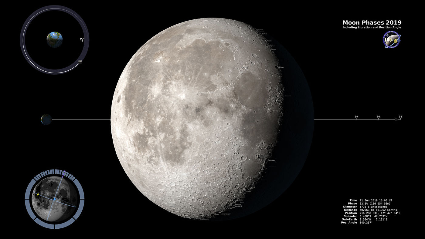 The hour-by-hour phases of the Moon for 2019