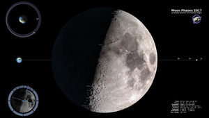 The phase of the Moon (made from Lunar Reconnaissance Orbiter data) at noon UTC on October 28, 2017, the very time of International Observe the Moon Night. Also shown is the position of the Moon in its orbit around the Earth, and other data about it.