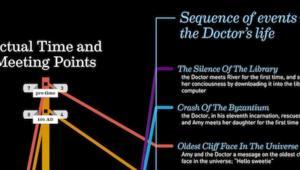 DoctorWhoRiverRelationshipInfographicSmall.png