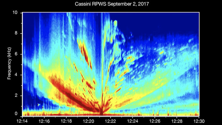 Radio waves emitted by Saturn's moon Enceladus graphed as frequency (vertical axis) versus time. Colors represent intensity (strength of radio waves, or volume of sound). Credit: NASA/JPL-Caltech