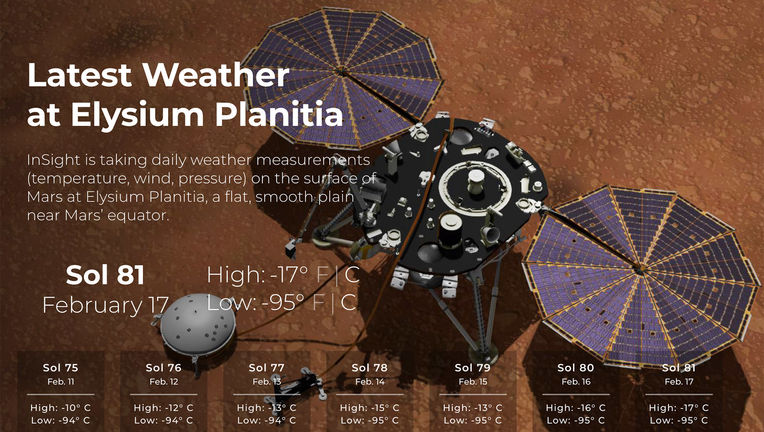 Your weather update, straight from Mars, courtesy NASA's Mars InSight lander. Credit: NASA/JPL-Caltech