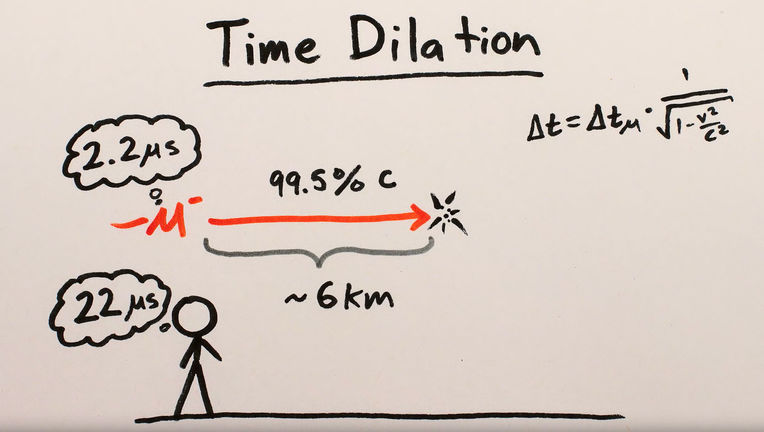 Muons pose an interesting problem, but you can learn the solution in Minute Physics. Credit: Henry Reich