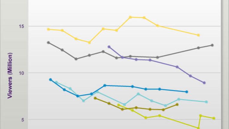 Ratings122011.jpg