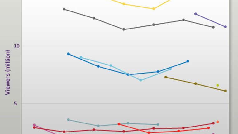 RatingsGraph110211.jpg