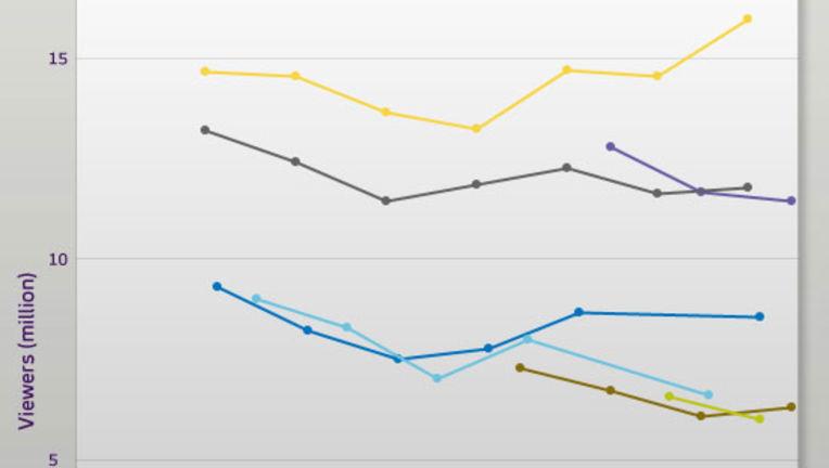 RatingsGraph110911.jpg