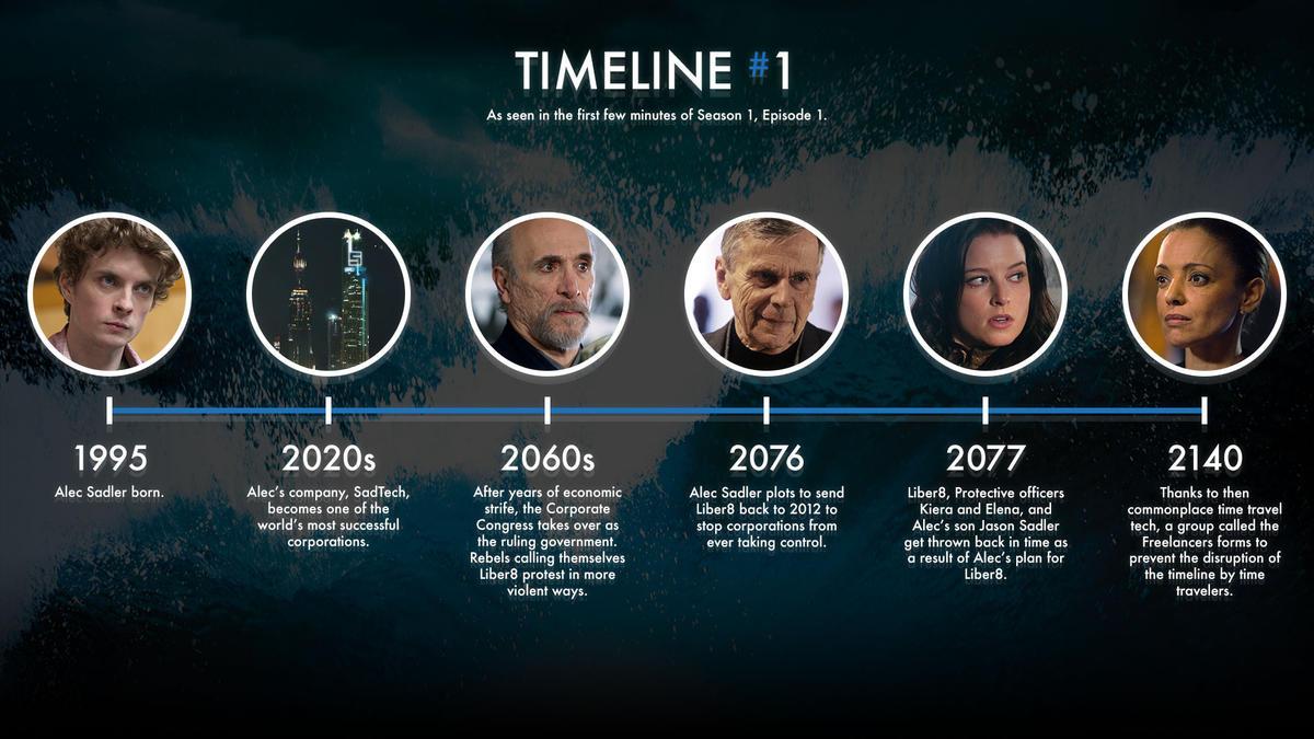 Continuum : Une Chronologie historique Continuum_gallery_timeline_01