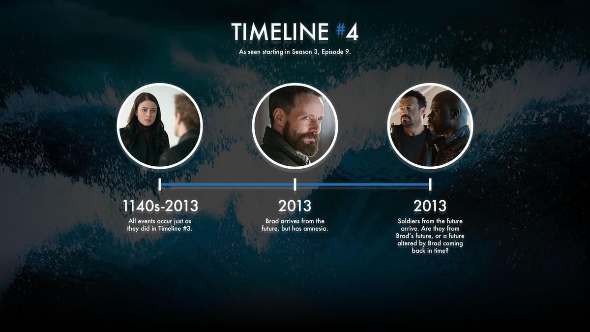 Continuum : Une Chronologie historique Continuum_gallery_timeline_04