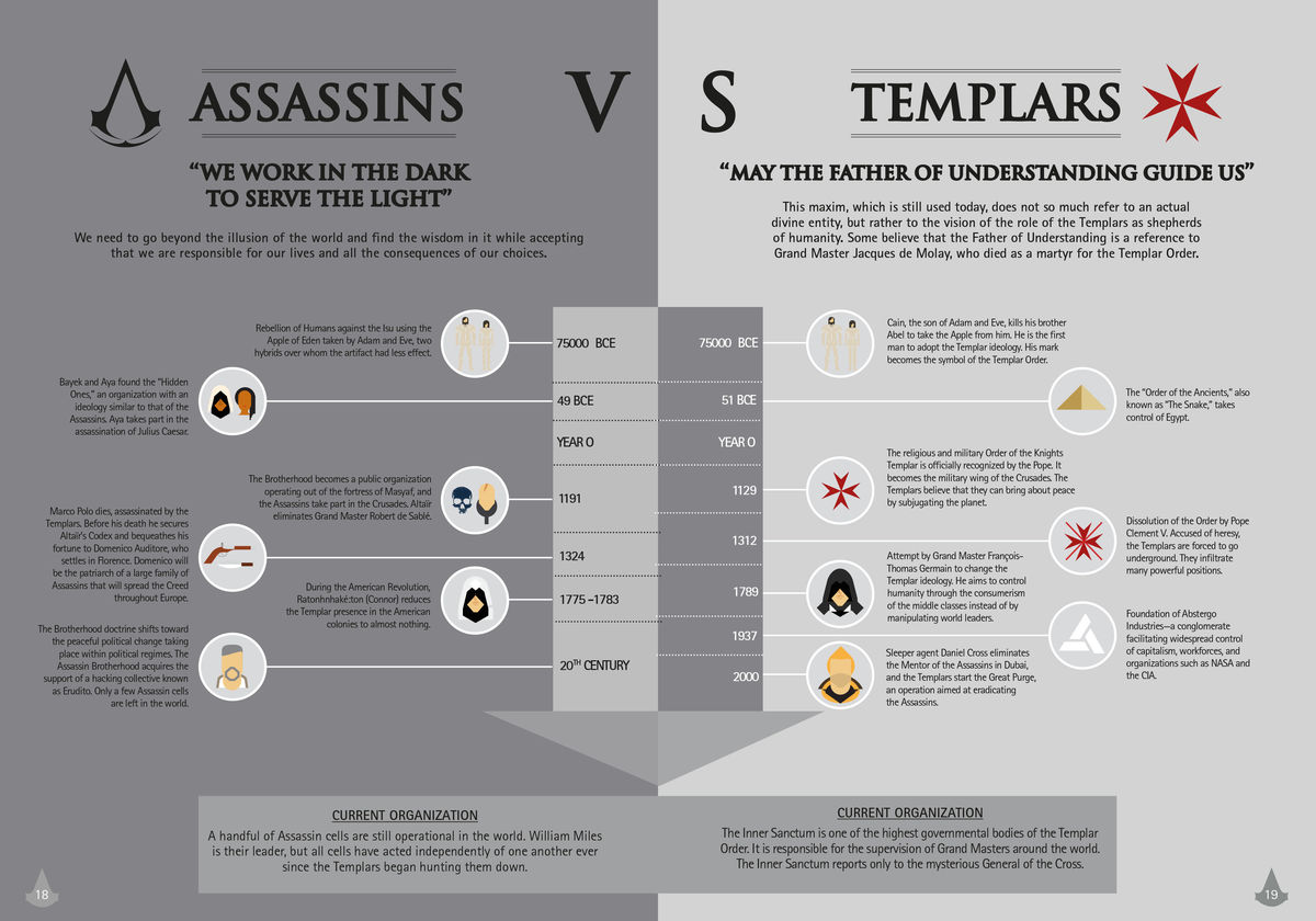 Assassin S Creed Infographics Enter The Animus With These