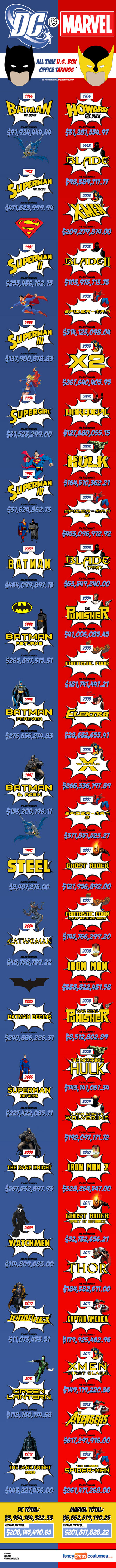 MarvelVsDCboxofficeinfographic.jpeg