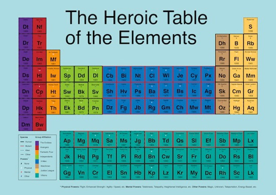 Marvel at the periodic table of comic book superheroes chart marvel at the periodic table of comic book superheroes chart syfy wire urtaz Image collections