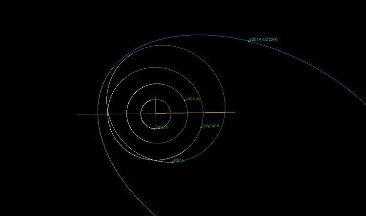orbit of 2014 UZ224