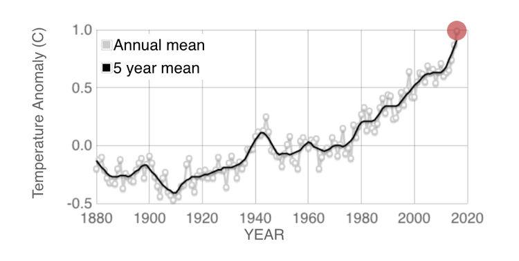 global temperatures