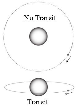 exoplanet transit geometry