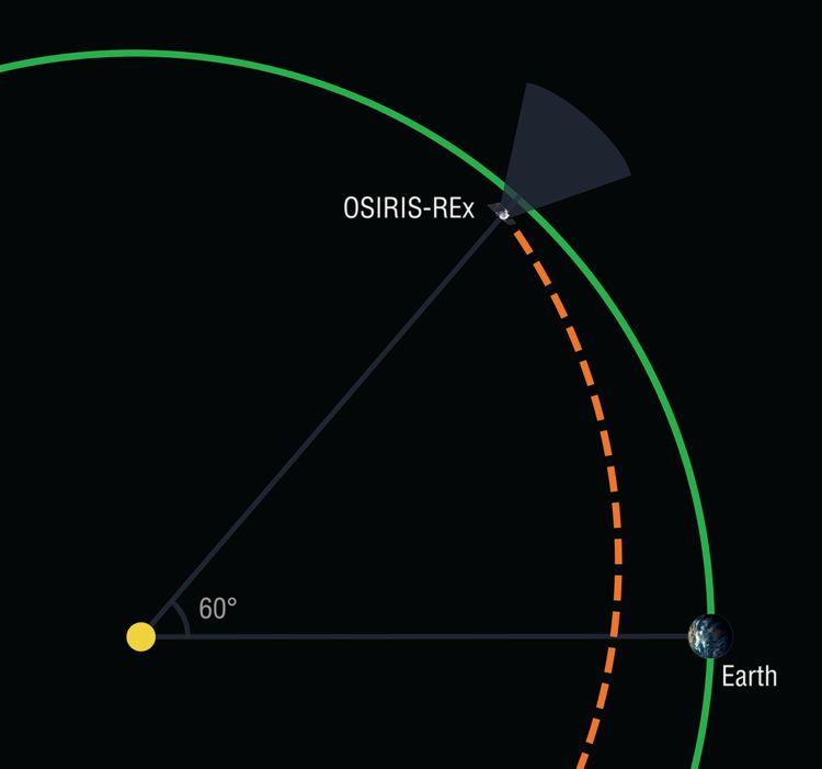 OSIRIS-REx position